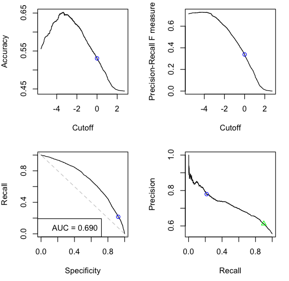 Binary classification evaluation in R via ROCR | AI and