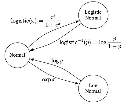 normal lognormal relationship